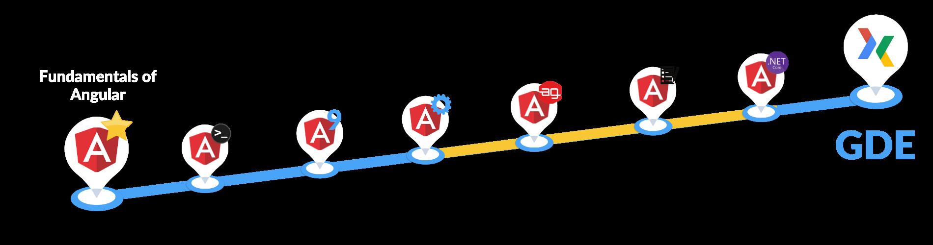 Google Developer Pathway